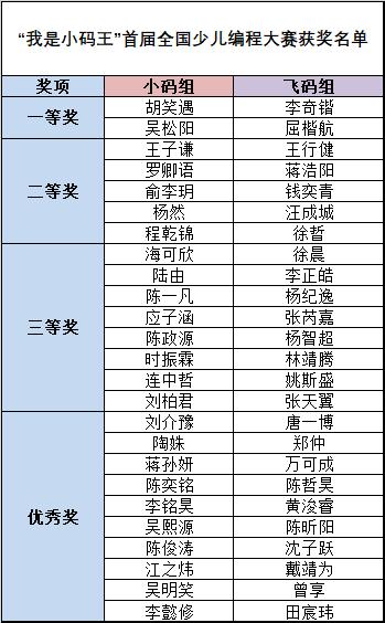 """""""我是小码王""""编程大赛完美落幕,冠军花落谁家"""
